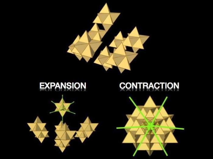 A tetrahedral array expresses the geometry of both expansion and contraction. A star tetrahedron is made from 8 tetrahedrons pointing out, while the cube octahedron is made from 8 tetrahedrons pointing in. 8 star tetrahedrons put together forms a 64 tetrahedron grid, the fewest number of tetrahedrons needed to form 2 octaves of perfectly balanced cube octahedron geometries nested inside each-other: the first iteration of what becomes infinite fractal octaves of vacuum geometry on all scales, octaves of vector equilibrium.