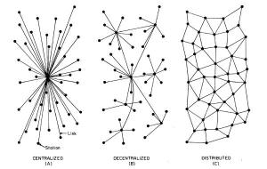 Centralized-Decentralized-And-Distributed-Systems