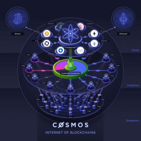 cosmos internet of blockchaims crypto